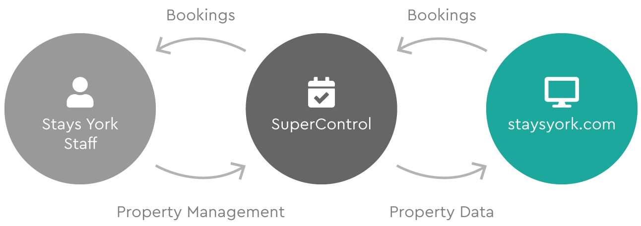 Diagram of how Stays York SuperControl integration works