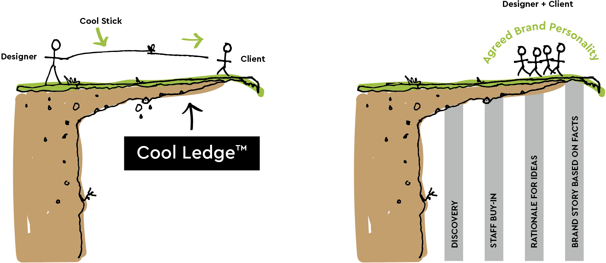 Illustration of the Cool Ledge